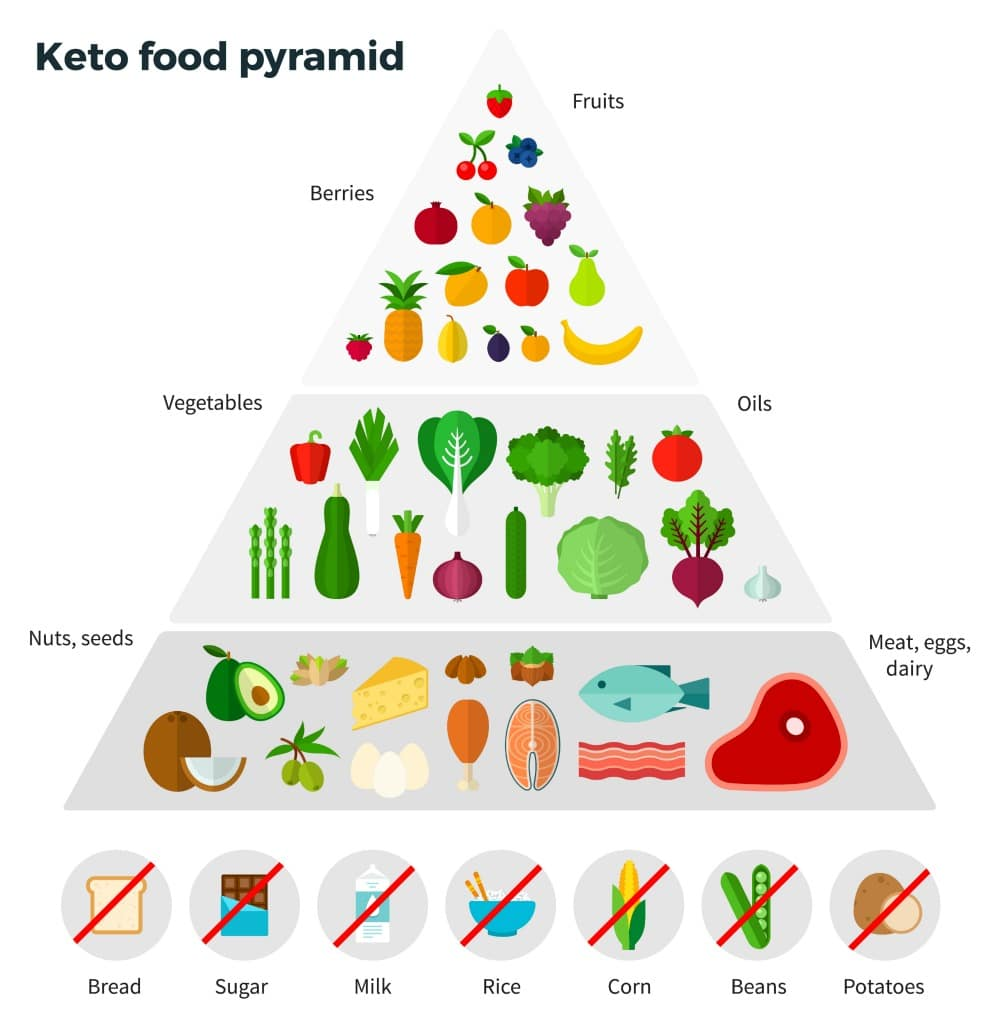 Ketosis in Perspective: Thinking Twice About the Keto Diet Fad